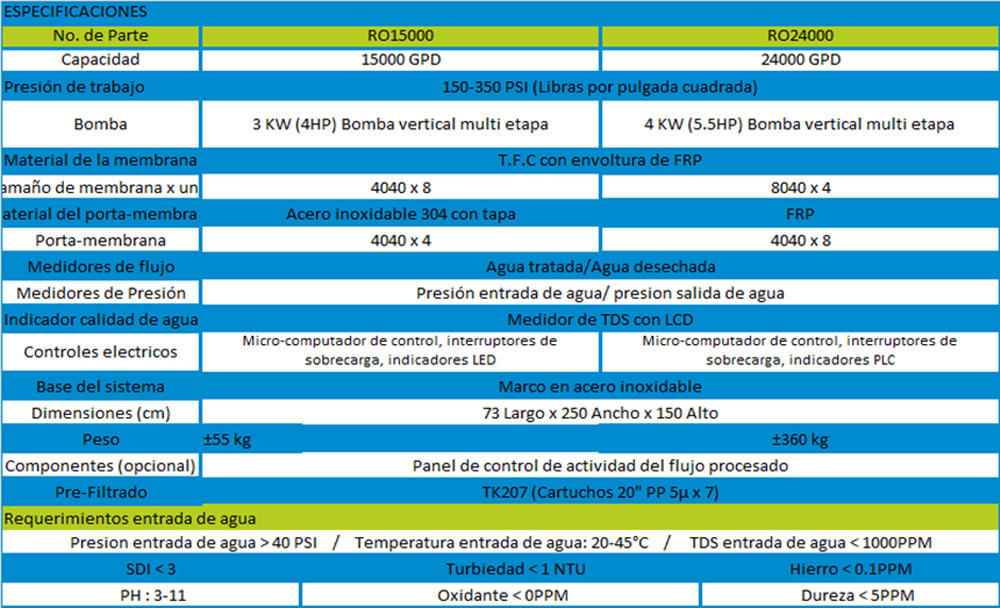 ro15000-24000-tabla